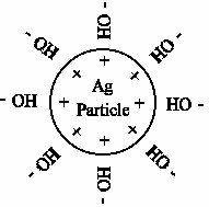 Ag Particle